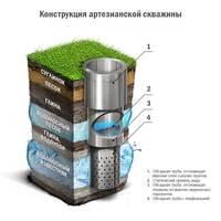 shema-ustroystva-artezianskoy-skvazhiny